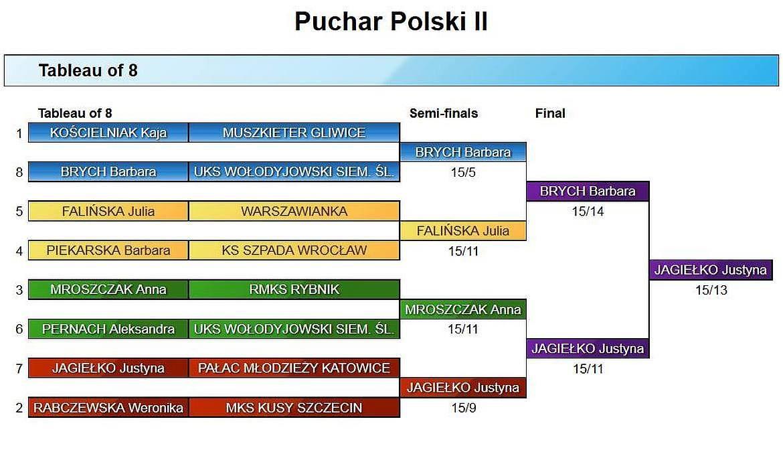 II-puchar polski juniorow szermierka szpada